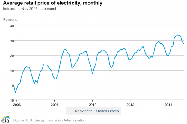 graph of US residential electricity prices monthly